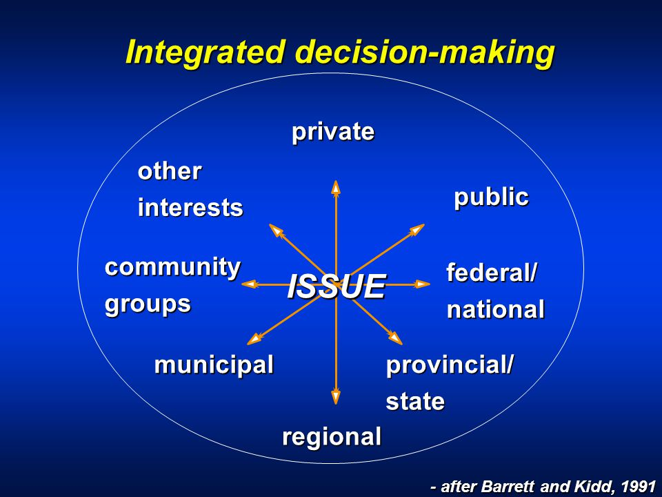 Integrated decision-making regionalprovincial/ state municipalmunicipal privateprivate communitycommunity groups groups publicpublic other interests federal/ federal federal/ national national ISSUEISSUE - after Barrett and Kidd, 1991