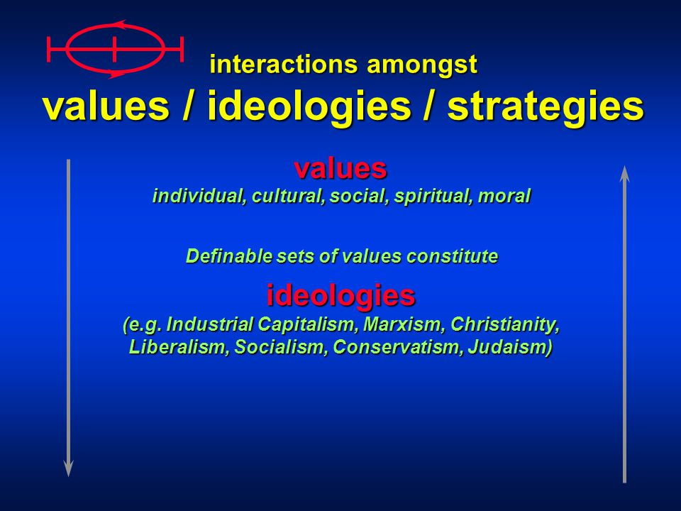 interactions amongst values / ideologies / strategies values ideologies Definable sets of values constitute (e.g.