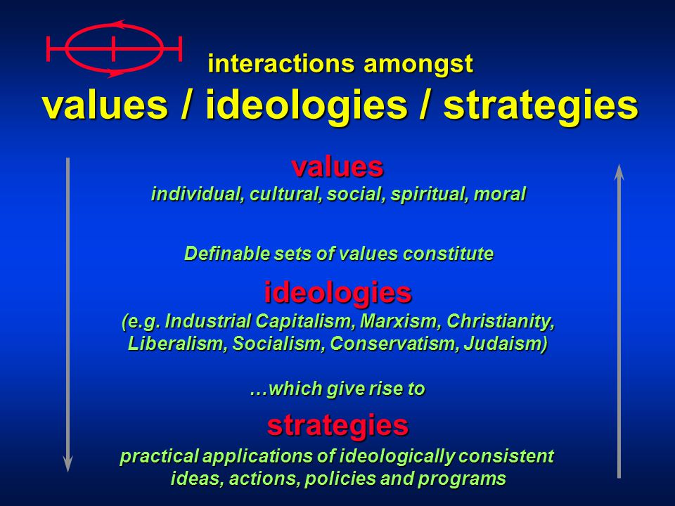 interactions amongst values / ideologies / strategies values ideologies strategies Definable sets of values constitute (e.g.
