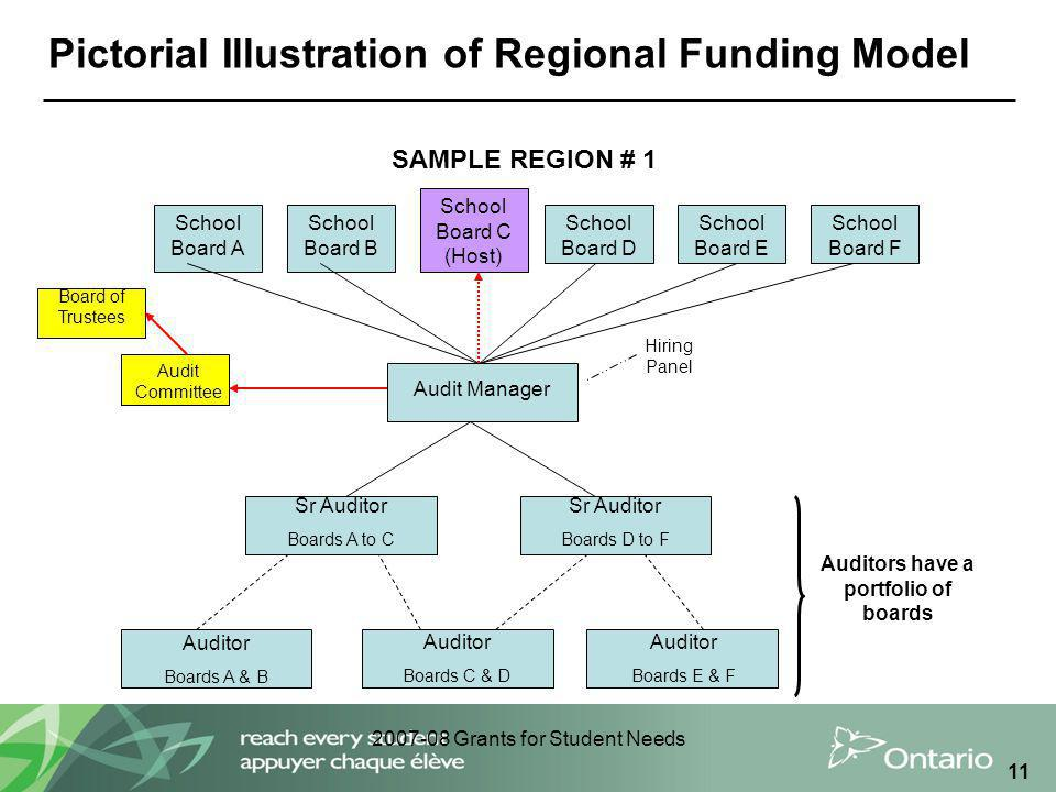 2007-08 Grants for Student Needs 11 Pictorial Illustration of Regional Funding Model Audit Manager Sr Auditor Boards A to C Sr Auditor Boards D to F Auditor Boards A & B School Board A School Board B School Board E SAMPLE REGION # 1 Auditor Boards C & D Auditor Boards E & F Auditors have a portfolio of boards School Board C (Host) School Board D School Board F Audit Committee Board of Trustees Hiring Panel