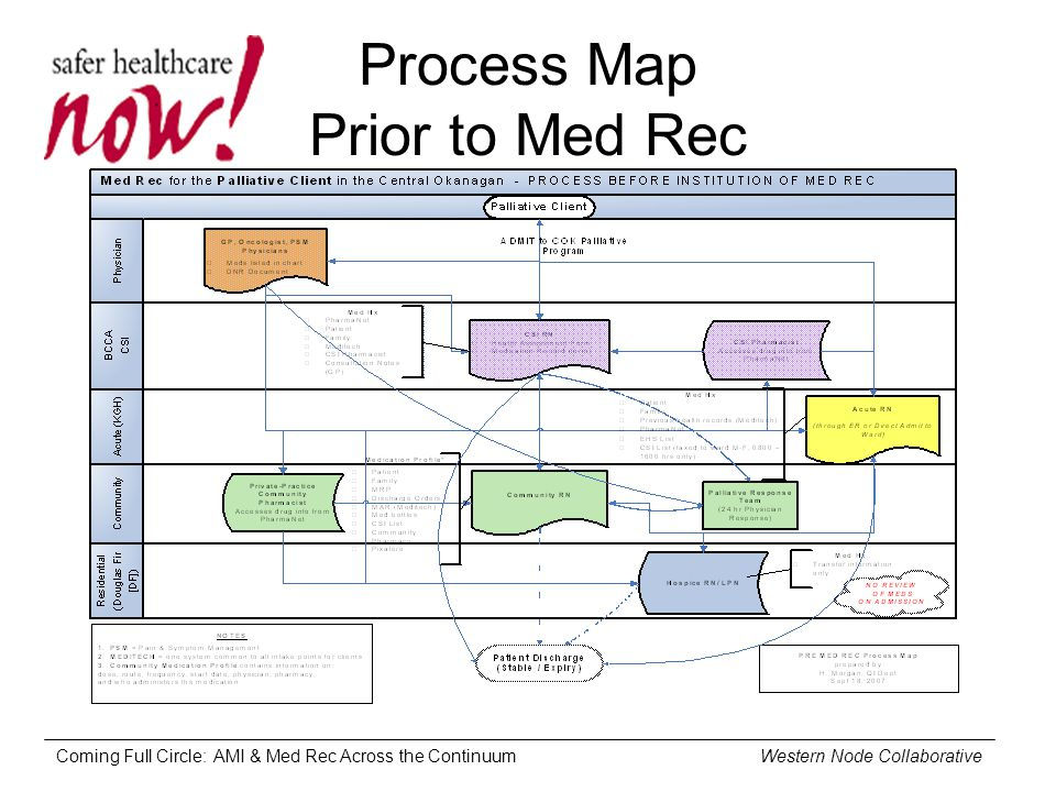 Coming Full Circle: AMI & Med Rec Across the Continuum Western Node Collaborative Process Map Prior to Med Rec
