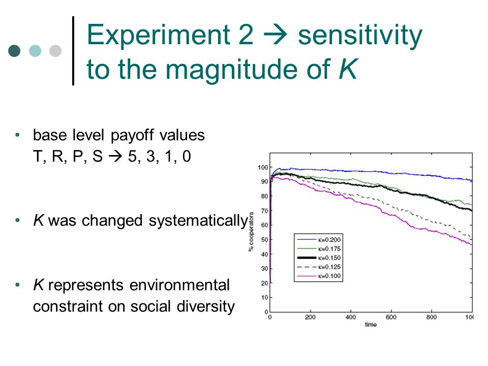 Experiment 2  sensitivity to the magnitude of K base level payoff values T, R, P, S  5, 3, 1, 0 K was changed systematically K represents environmental constraint on social diversity