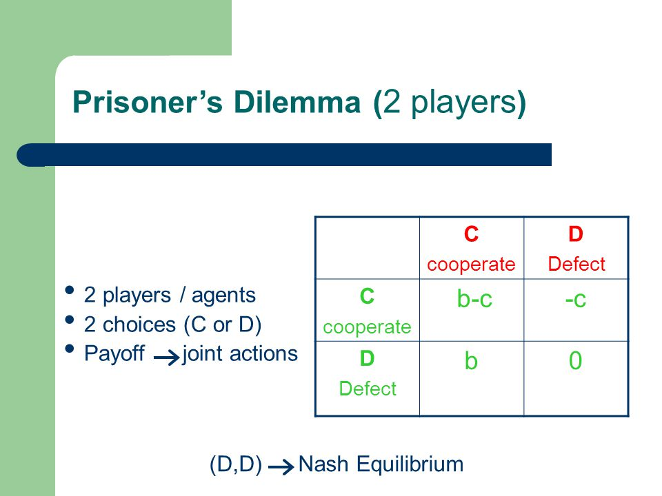 Prisoner's Dilemma ( 2 players ) (D,D) Nash Equilibrium C cooperate D Defect C cooperate b-c-c D Defect b0 2 players / agents 2 choices (C or D) Payoff joint actions