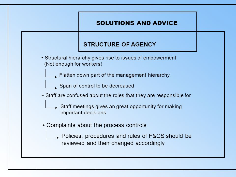 SOLUTIONS AND ADVICE STRUCTURE OF AGENCY Structural hierarchy gives rise to issues of empowerment (Not enough for workers) Flatten down part of the management hierarchy Span of control to be decreased Staff are confused about the roles that they are responsible for Staff meetings gives an great opportunity for making important decisions Complaints about the process controls Policies, procedures and rules of F&CS should be reviewed and then changed accordingly