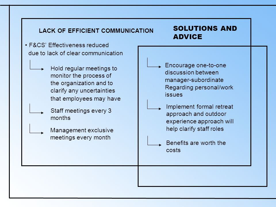 SOLUTIONS AND ADVICE LACK OF EFFICIENT COMMUNICATION F&CS' Effectiveness reduced due to lack of clear communication Hold regular meetings to monitor the process of the organization and to clarify any uncertainties that employees may have Staff meetings every 3 months Management exclusive meetings every month Encourage one-to-one discussion between manager-subordinate Regarding personal/work issues Implement formal retreat approach and outdoor experience approach will help clarify staff roles Benefits are worth the costs