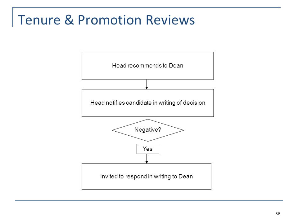 Tenure & Promotion Reviews Head recommends to Dean Head notifies candidate in writing of decision Invited to respond in writing to Dean 36 Negative.