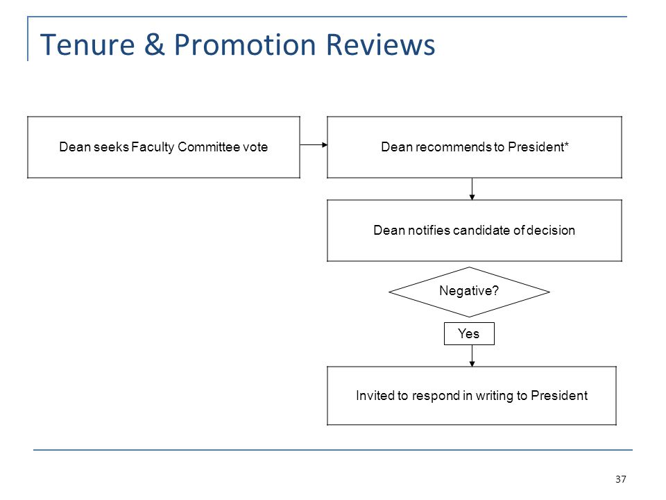 Tenure & Promotion Reviews Dean recommends to President* Dean seeks Faculty Committee vote Dean notifies candidate of decision Invited to respond in writing to President 37 Negative.