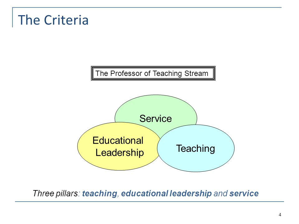 The Criteria 4 The Professor of Teaching Stream Service Educational Leadership Teaching Three pillars: teaching, educational leadership and service