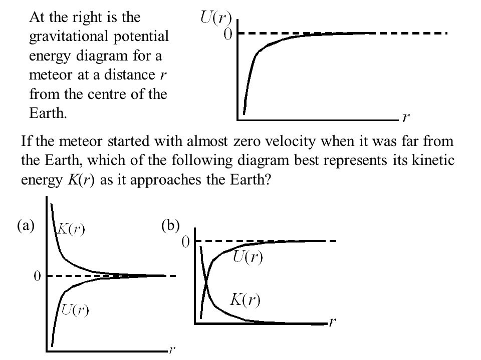 At the right is the gravitational potential energy diagram for a meteor at a distance r from the centre of the Earth.