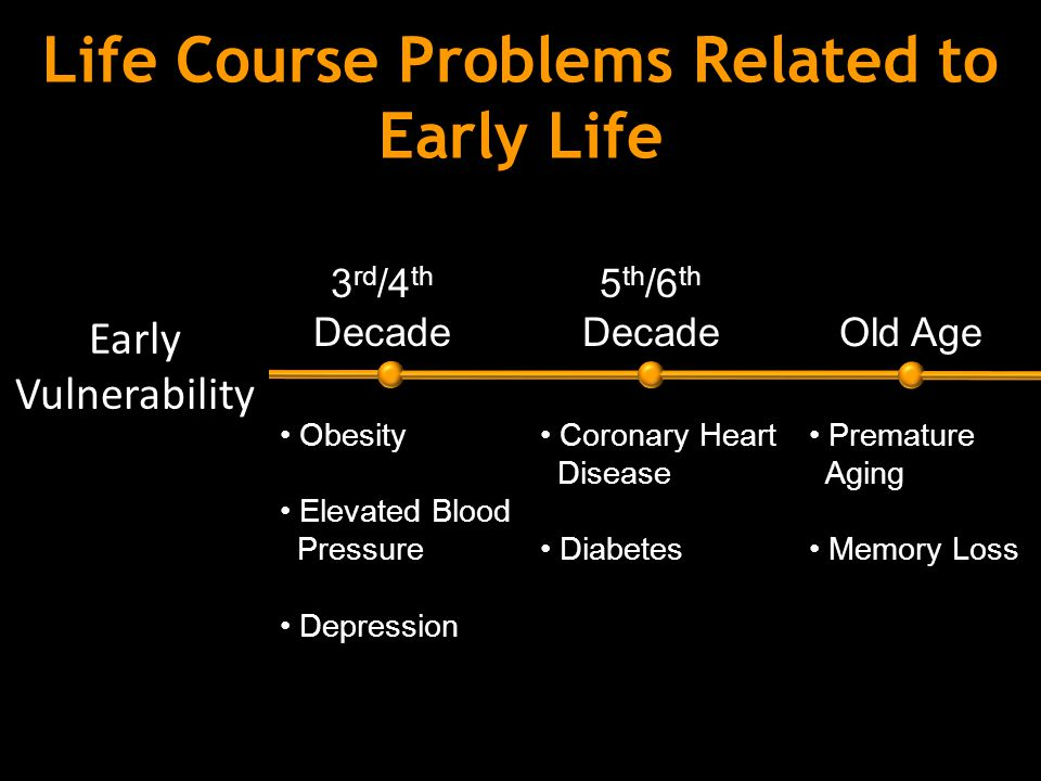 Life Course Problems Related to Early Life 2 nd Decade 3 rd /4 th Decade 5 th /6 th Decade Old Age School Failure Teen Pregnancy Criminality Obesity Elevated Blood Pressure Depression Coronary Heart Disease Diabetes Premature Aging Memory Loss Early Vulnerability