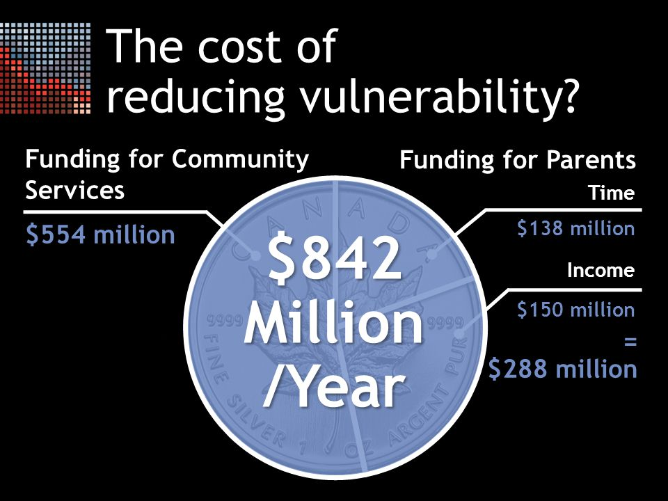 Funding for Parents = $288 million Funding for Community Services $554 million Time $138 million Income $150 million $842 Million /Year The cost of reducing vulnerability