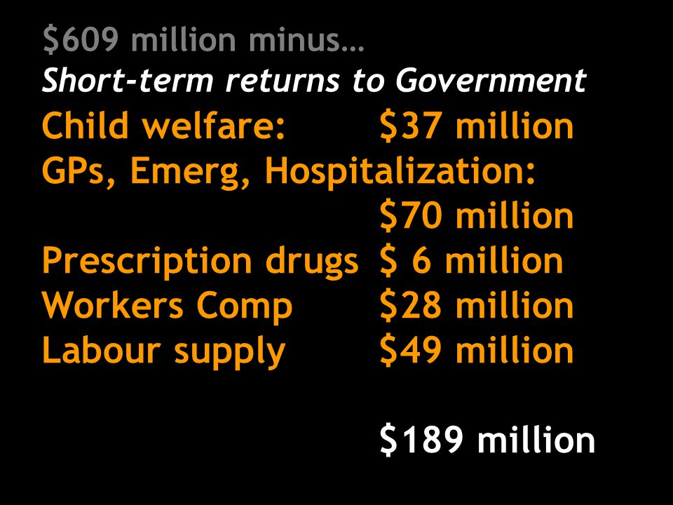 $609 million minus… Short-term returns to Government Child welfare: $37 million GPs, Emerg, Hospitalization: $70 million Prescription drugs$ 6 million Workers Comp$28 million Labour supply$49 million $189 million