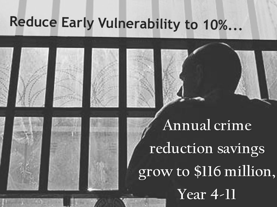 Annual crime reduction savings grow to $116 million, Year 4-11 Reduce Early Vulnerability to 10%...