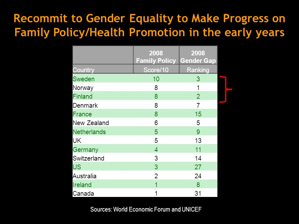 2008 Family Policy CountryScore/10 Sweden10 Norway8 Finland8 Denmark8 France8 New Zealand6 Netherlands5 UK5 Germany4 Switzerland3 US3 Australia2 Ireland1 Canada1 2008 Gender Gap Ranking 3 1 2 7 15 5 9 13 11 14 27 24 8 31 Recommit to Gender Equality to Make Progress on Family Policy/Health Promotion in the early years Sources: World Economic Forum and UNICEF