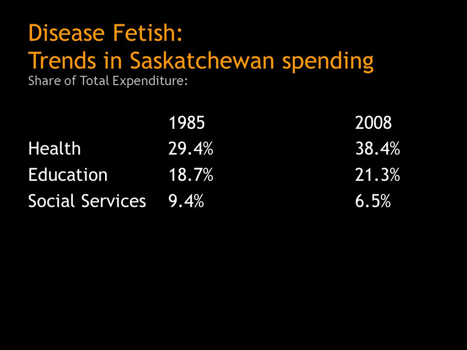 Disease Fetish: Trends in Saskatchewan spending Share of Total Expenditure: 19852008 Health29.4%38.4% Education18.7%21.3% Social Services9.4%6.5%