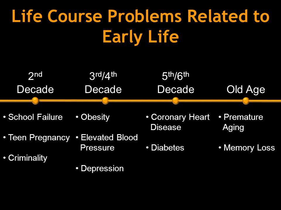 Life Course Problems Related to Early Life 2 nd Decade 3 rd /4 th Decade 5 th /6 th Decade Old Age School Failure Teen Pregnancy Criminality Obesity Elevated Blood Pressure Depression Coronary Heart Disease Diabetes Premature Aging Memory Loss