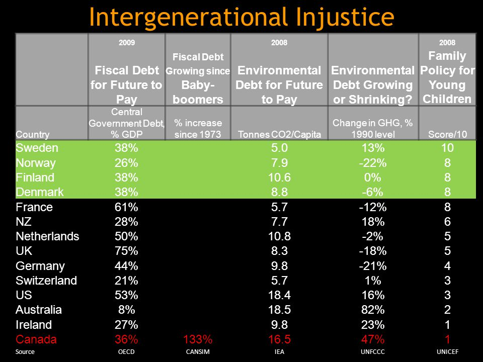 2009 2008 Fiscal Debt for Future to Pay Fiscal Debt Growing since Baby- boomers Environmental Debt for Future to Pay Environmental Debt Growing or Shrinking.