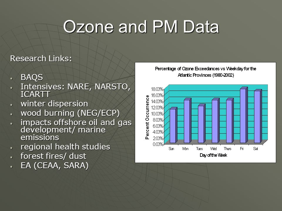 Ozone and PM Data Research Links: BAQS BAQS Intensives: NARE, NARSTO, ICARTT Intensives: NARE, NARSTO, ICARTT winter dispersion winter dispersion wood burning (NEG/ECP) wood burning (NEG/ECP) impacts offshore oil and gas development/ marine emissions impacts offshore oil and gas development/ marine emissions regional health studies regional health studies forest fires/ dust forest fires/ dust EA (CEAA, SARA) EA (CEAA, SARA)