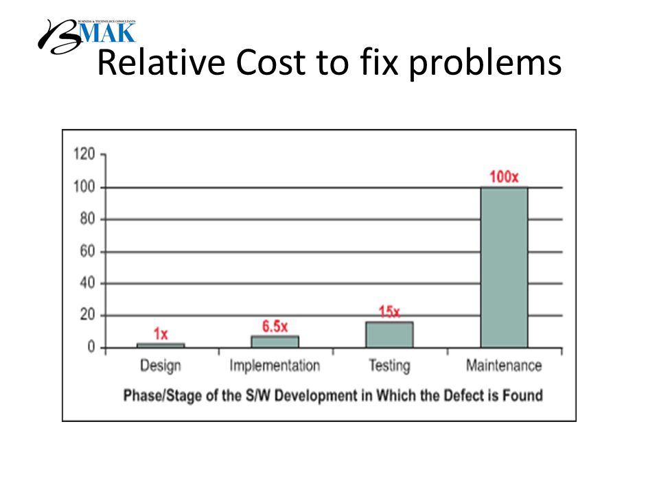 Relative Cost to fix problems
