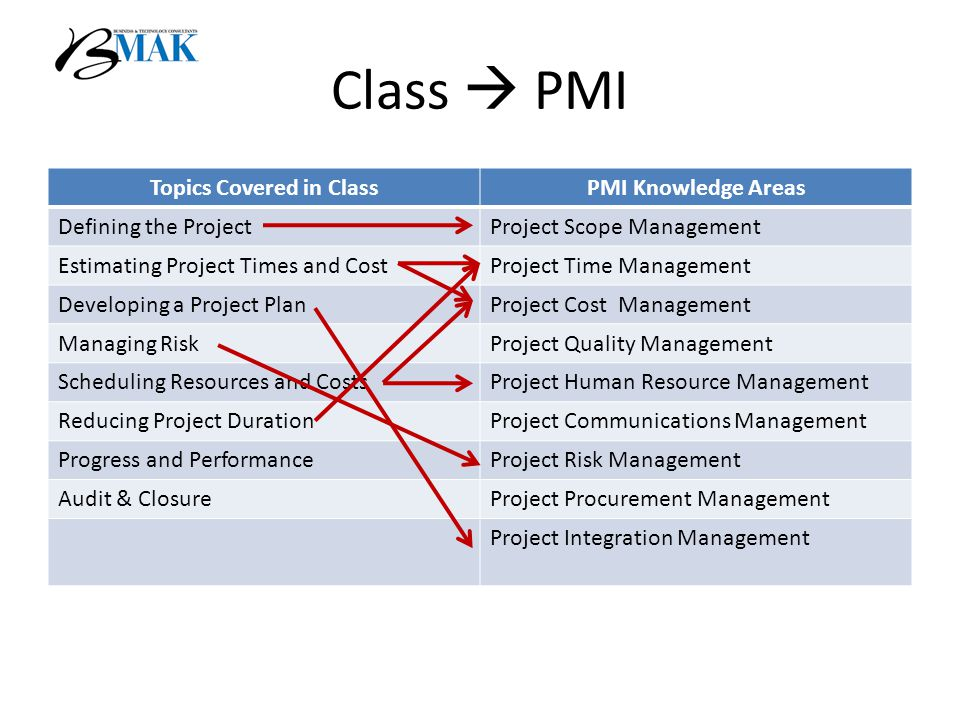 Class  PMI Topics Covered in ClassPMI Knowledge Areas Defining the ProjectProject Scope Management Estimating Project Times and CostProject Time Management Developing a Project PlanProject Cost Management Managing RiskProject Quality Management Scheduling Resources and CostsProject Human Resource Management Reducing Project DurationProject Communications Management Progress and PerformanceProject Risk Management Audit & ClosureProject Procurement Management Project Integration Management