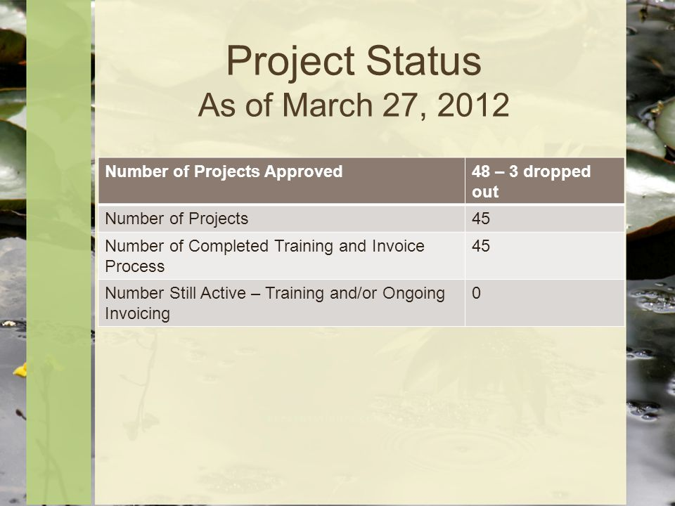Project Status As of March 27, 2012 Number of Projects Approved48 – 3 dropped out Number of Projects45 Number of Completed Training and Invoice Process 45 Number Still Active – Training and/or Ongoing Invoicing 0