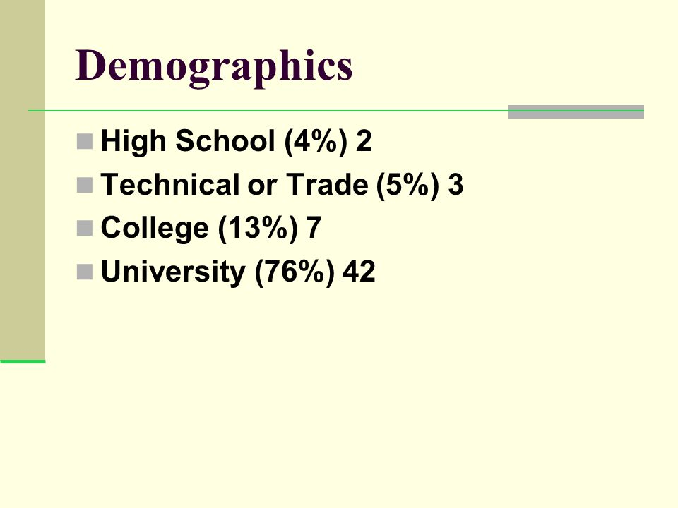 Demographics High School (4%) 2 Technical or Trade (5%) 3 College (13%) 7 University (76%) 42