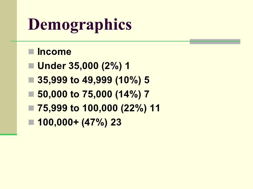 Demographics Income Under 35,000 (2%) 1 35,999 to 49,999 (10%) 5 50,000 to 75,000 (14%) 7 75,999 to 100,000 (22%) 11 100,000+ (47%) 23