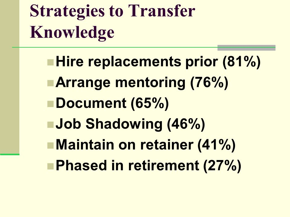 Strategies to Transfer Knowledge Hire replacements prior (81%) Arrange mentoring (76%) Document (65%) Job Shadowing (46%) Maintain on retainer (41%) Phased in retirement (27%)