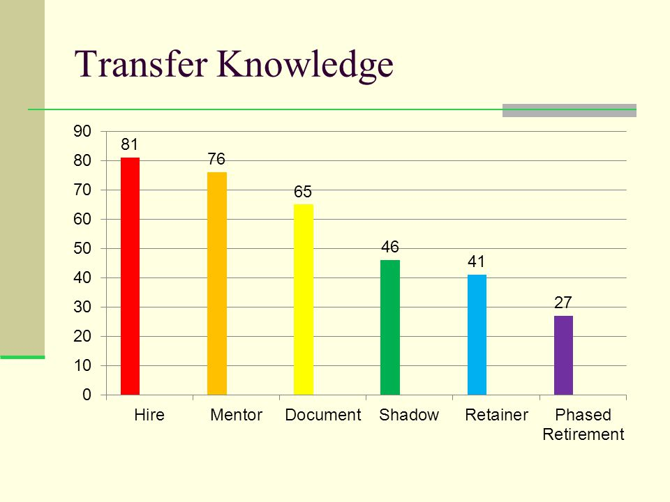 Transfer Knowledge