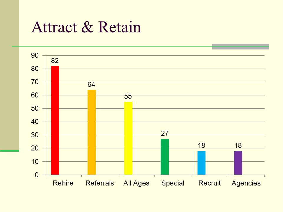 Attract & Retain