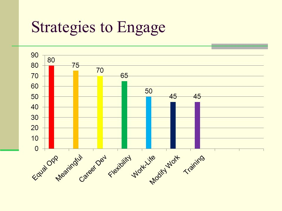 Strategies to Engage