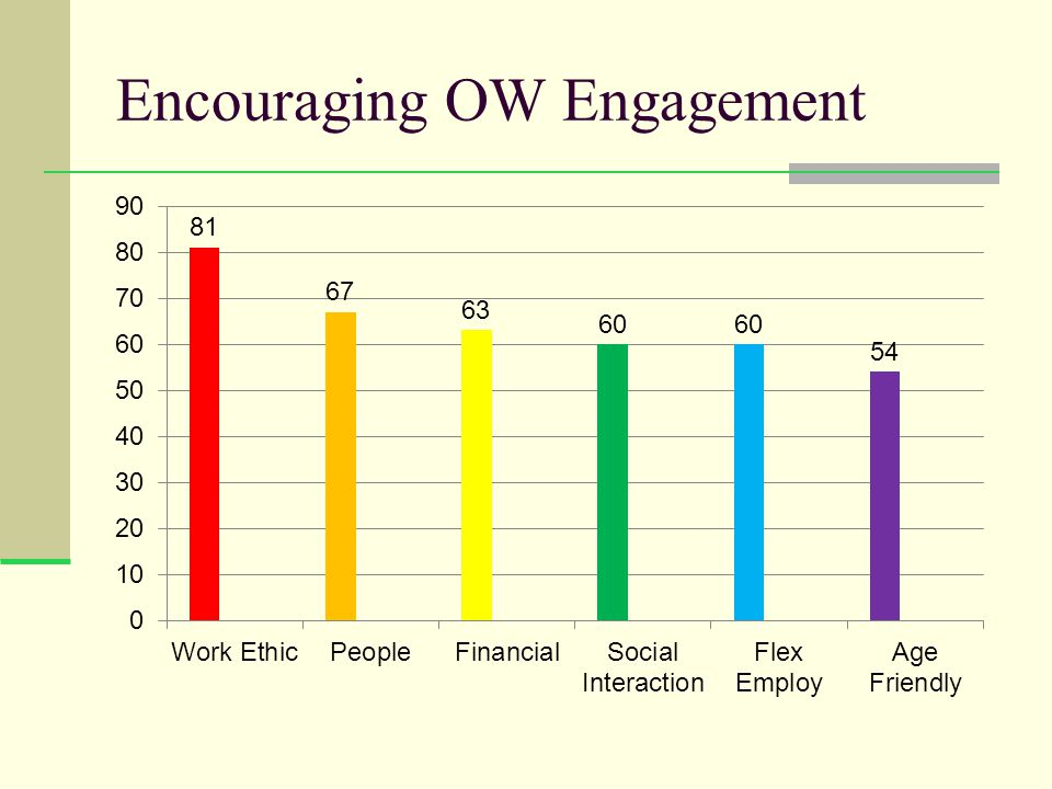 Encouraging OW Engagement