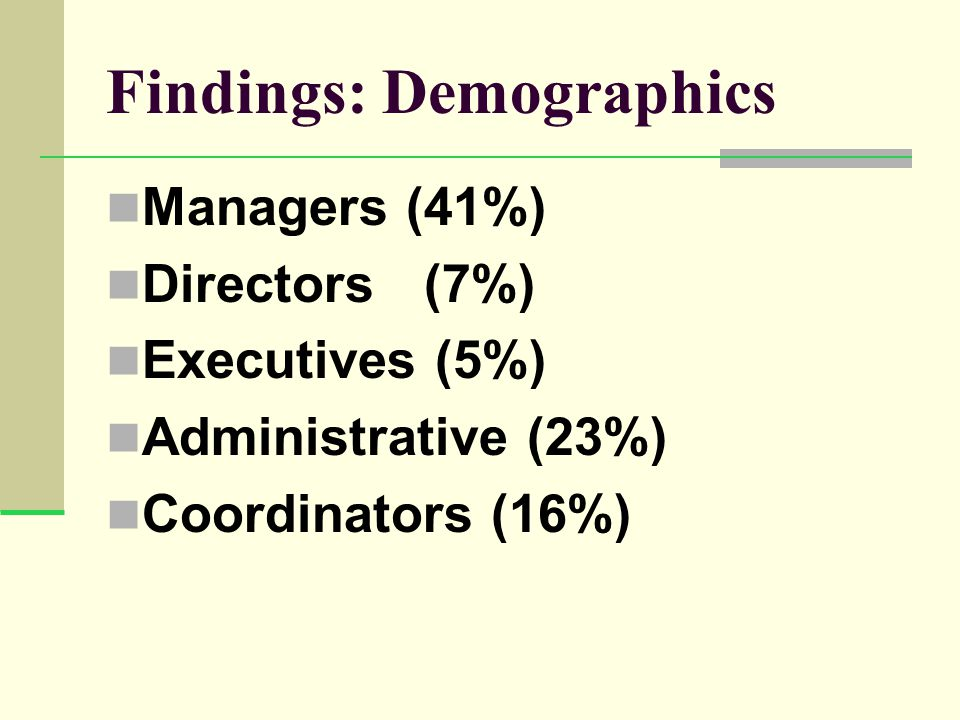 Findings: Demographics Managers (41%) Directors (7%) Executives (5%) Administrative (23%) Coordinators (16%)