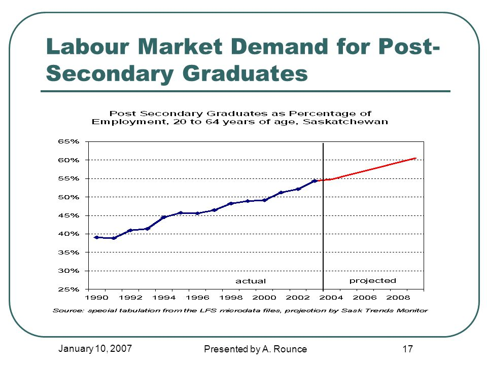 January 10, 2007 Presented by A. Rounce 17 Labour Market Demand for Post- Secondary Graduates