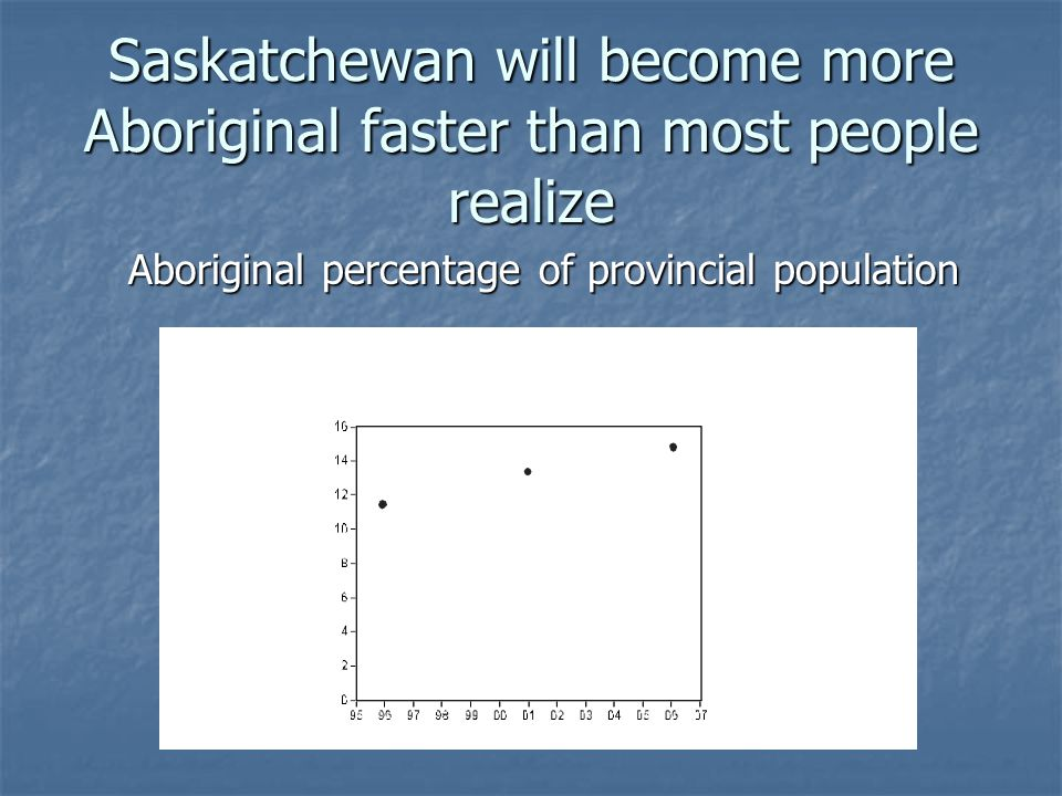 Saskatchewan will become more Aboriginal faster than most people realize Aboriginal percentage of provincial population Aboriginal percentage of provincial population