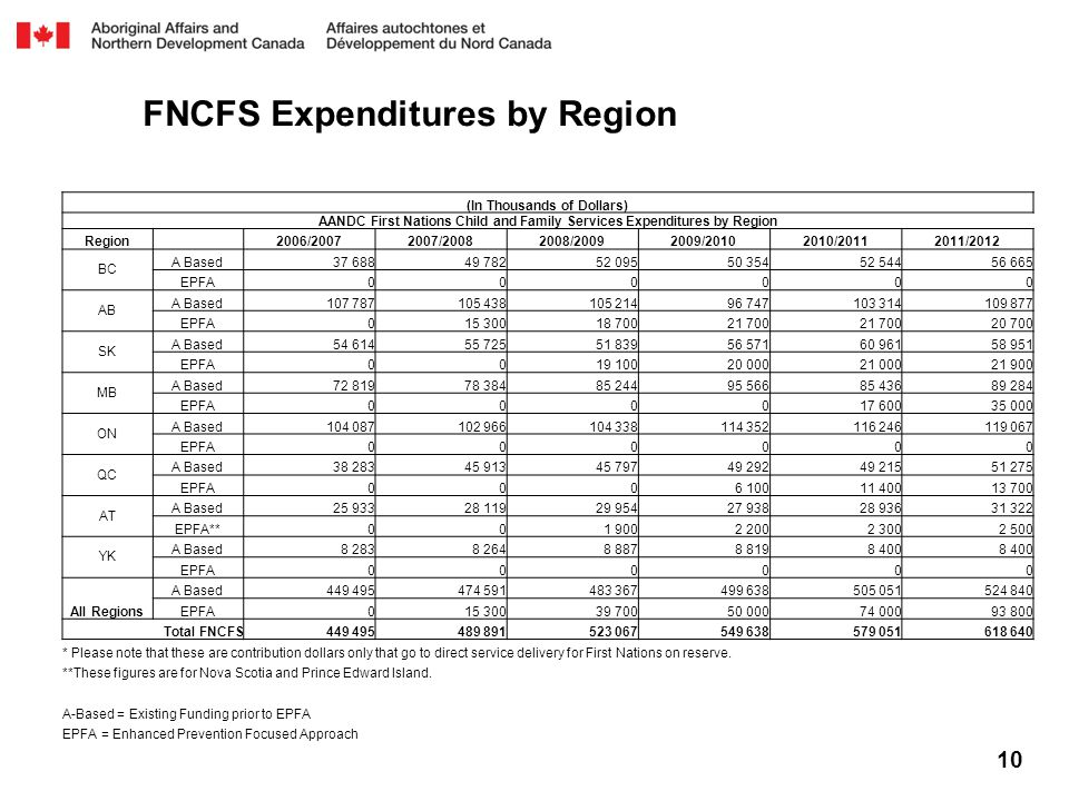 FNCFS Expenditures by Region 10 (In Thousands of Dollars) AANDC First Nations Child and Family Services Expenditures by Region Region 2006/20072007/20082008/20092009/20102010/20112011/2012 BC A Based37 68849 78252 09550 35452 54456 665 EPFA000000 AB A Based107 787105 438105 21496 747103 314109 877 EPFA015 30018 70021 700 20 700 SK A Based54 61455 72551 83956 57160 96158 951 EPFA0019 10020 00021 00021 900 MB A Based72 81978 38485 24495 56685 43689 284 EPFA000017 60035 000 ON A Based104 087102 966104 338114 352116 246119 067 EPFA000000 QC A Based38 28345 91345 79749 29249 21551 275 EPFA0006 10011 40013 700 AT A Based25 93328 11929 95427 93828 93631 322 EPFA**001 9002 2002 3002 500 YK A Based8 2838 2648 8878 8198 400 EPFA000000 All Regions A Based449 495474 591483 367499 638505 051524 840 EPFA015 30039 70050 00074 00093 800 Total FNCFS449 495489 891523 067549 638579 051618 640 * Please note that these are contribution dollars only that go to direct service delivery for First Nations on reserve.