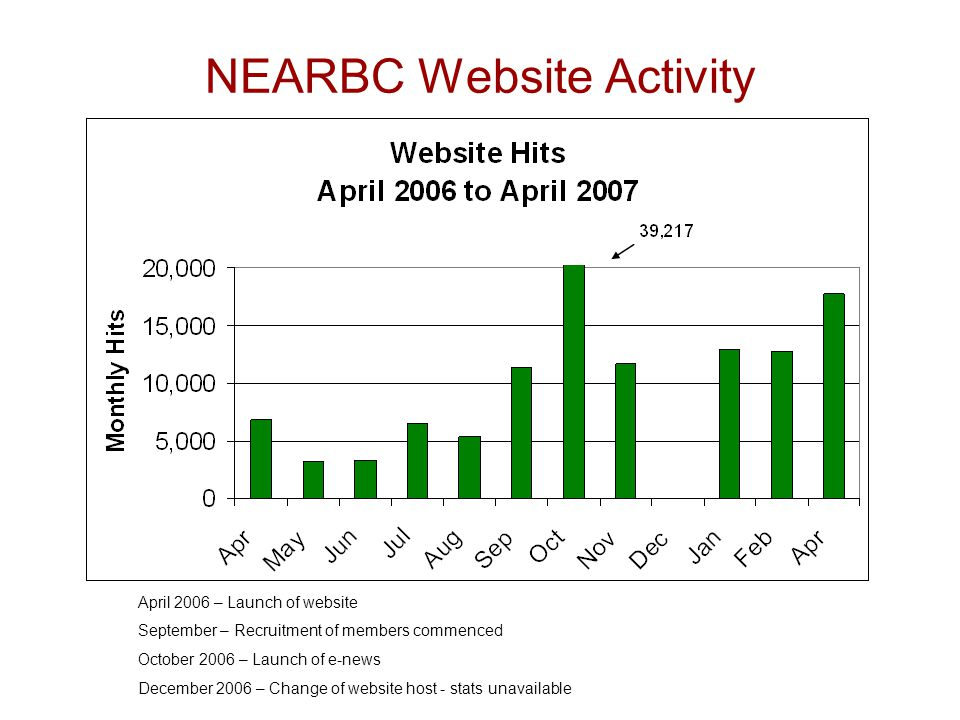 NEARBC Website Activity April 2006 – Launch of website September – Recruitment of members commenced October 2006 – Launch of e-news December 2006 – Change of website host - stats unavailable