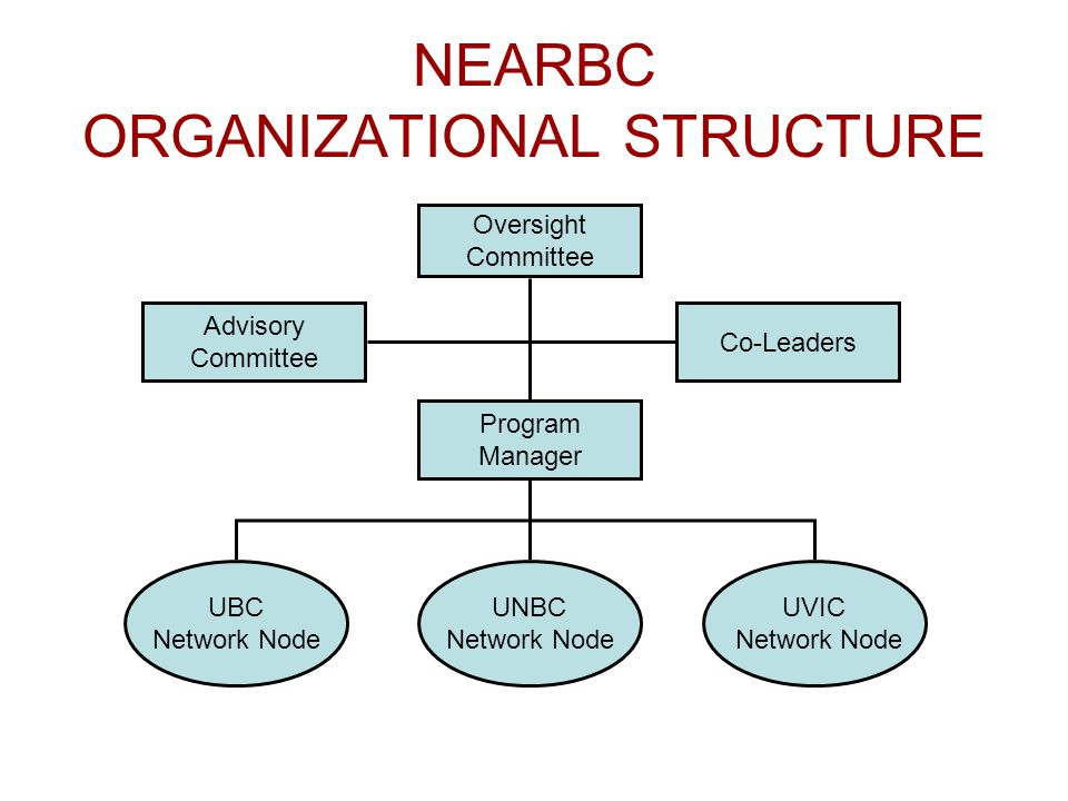 NEARBC ORGANIZATIONAL STRUCTURE Oversight Committee Advisory Committee Co-Leaders Program Manager UBC Network Node UNBC Network Node UVIC Network Node