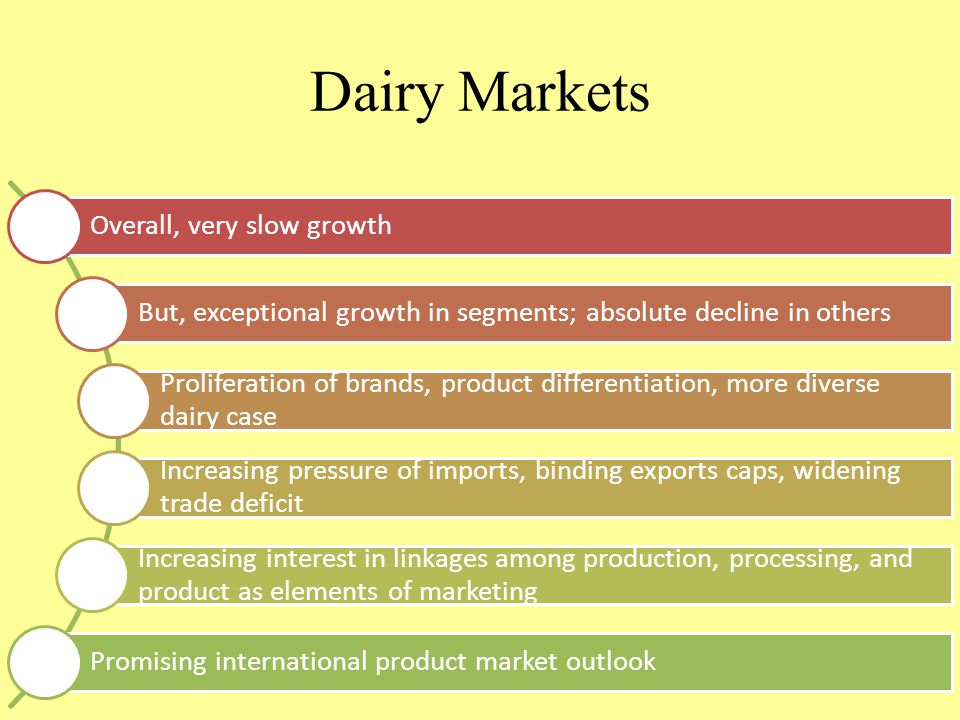 Dairy Markets Overall, very slow growth But, exceptional growth in segments; absolute decline in others Proliferation of brands, product differentiation, more diverse dairy case Increasing pressure of imports, binding exports caps, widening trade deficit Increasing interest in linkages among production, processing, and product as elements of marketing Promising international product market outlook
