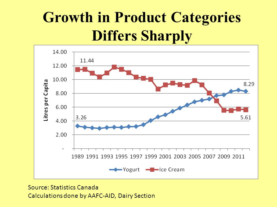 Growth in Product Categories Differs Sharply Source: Statistics Canada Calculations done by AAFC-AID, Dairy Section