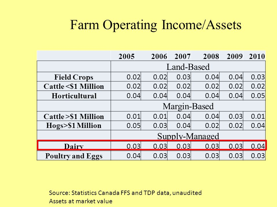 Farm Operating Income/Assets 200520062007200820092010 Land-Based Field Crops 0.02 0.030.04 0.03 Cattle <$1 Million 0.02 Horticultural 0.04 0.05 Margin-Based Cattle >$1 Million 0.01 0.04 0.030.01 Hogs>$1 Million 0.050.030.040.02 0.04 Supply-Managed Dairy 0.03 0.04 Poultry and Eggs 0.040.03 Source: Statistics Canada FFS and TDP data, unaudited Assets at market value