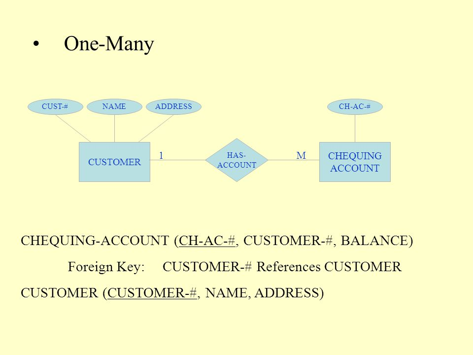 One-Many CUSTOMER CHEQUING ACCOUNT HAS- ACCOUNT 1M CUST-#NAMEADDRESSCH-AC-# CHEQUING-ACCOUNT (CH-AC-#, CUSTOMER-#, BALANCE) Foreign Key:CUSTOMER-# References CUSTOMER CUSTOMER (CUSTOMER-#, NAME, ADDRESS)