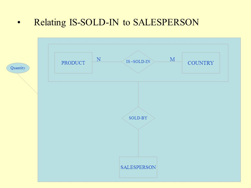 SALESPERSON SOLD-BY Quantity PRODUCT COUNTRY IS –SOLD-IN NM Relating IS-SOLD-IN to SALESPERSON