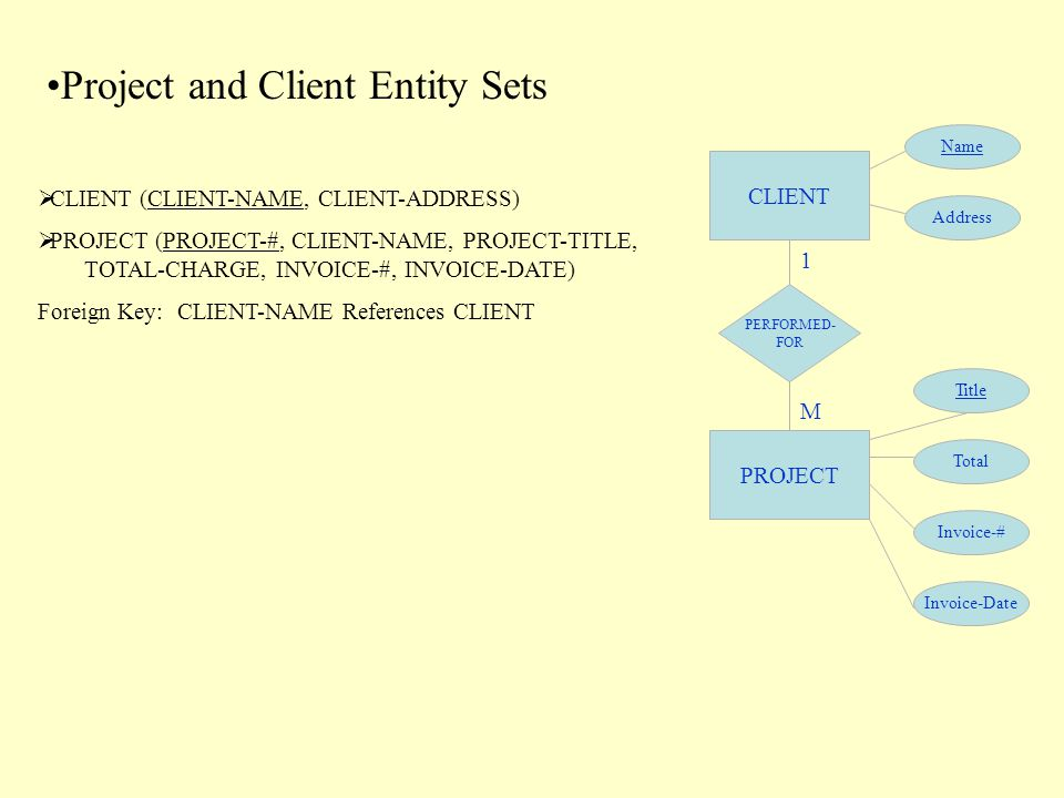 CLIENT Title Address Name PROJECT Total Invoice-Date Invoice-# PERFORMED- FOR 1 M Project and Client Entity Sets  CLIENT (CLIENT-NAME, CLIENT-ADDRESS)  PROJECT (PROJECT-#, CLIENT-NAME, PROJECT-TITLE, TOTAL-CHARGE, INVOICE-#, INVOICE-DATE) Foreign Key:CLIENT-NAME References CLIENT