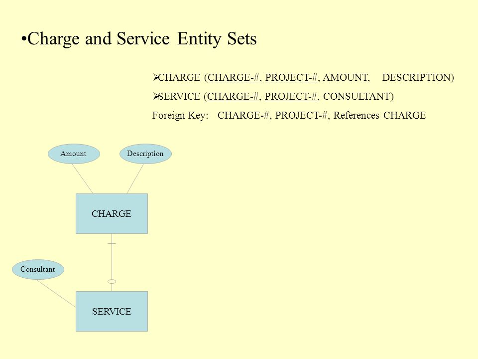 Charge and Service Entity Sets  CHARGE (CHARGE-#, PROJECT-#, AMOUNT, DESCRIPTION)  SERVICE (CHARGE-#, PROJECT-#, CONSULTANT) Foreign Key: CHARGE-#, PROJECT-#, References CHARGE DescriptionAmount CHARGE SERVICE Consultant