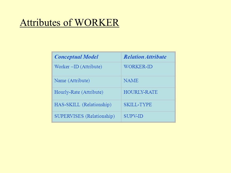 Conceptual ModelRelation Attribute Worker –ID (Attribute)WORKER-ID Name (Attribute)NAME Hourly-Rate (Attribute)HOURLY-RATE HAS-SKILL (Relationship)SKILL-TYPE SUPERVISES (Relationship)SUPV-ID Attributes of WORKER