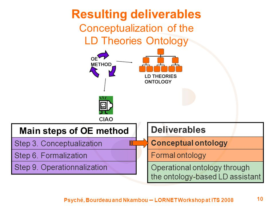 Psyché, Bourdeau and Nkambou – LORNET Workshop at ITS 2008 10 Resulting deliverables Conceptualization of the LD Theories Ontology Main steps of OE method Step 3.