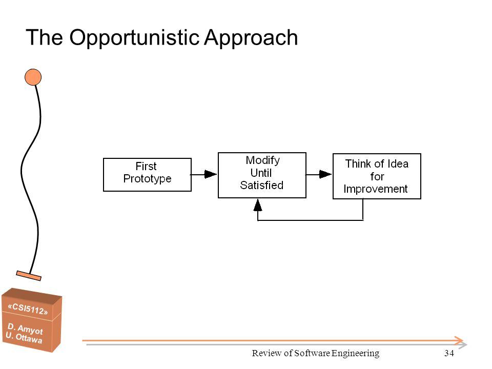 «CSI5112» D. Amyot U. Ottawa Review of Software Engineering34 The Opportunistic Approach