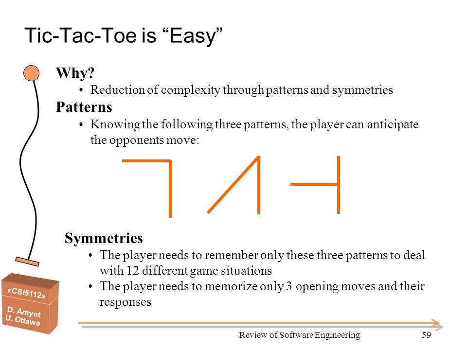 «CSI5112» D. Amyot U. Ottawa Review of Software Engineering59 Tic-Tac-Toe is Easy Why.