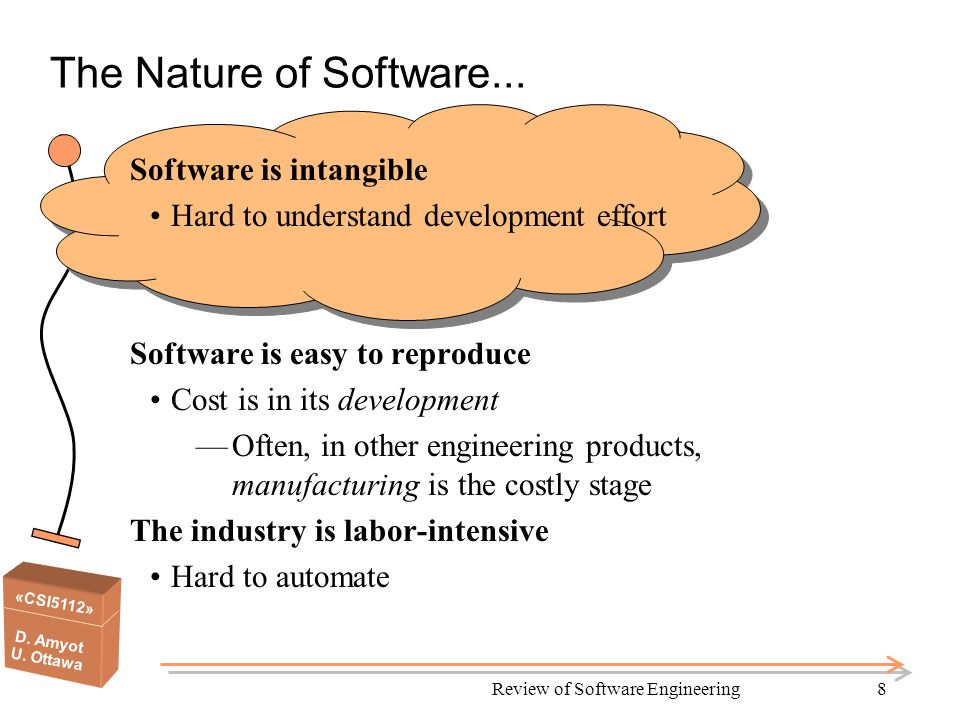 «CSI5112» D. Amyot U. Ottawa Review of Software Engineering8 The Nature of Software...